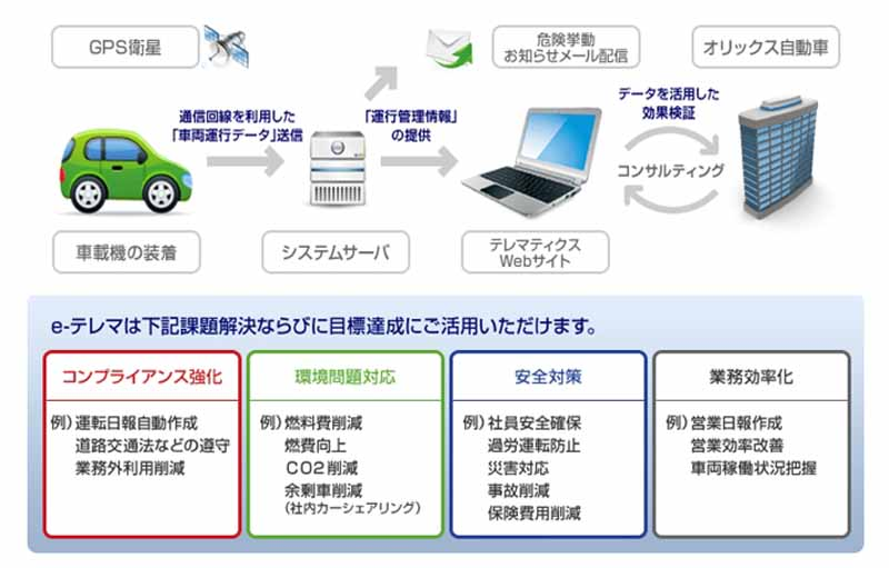 orix-telematics-services-to-corporate-eco-drive-device-of-fukuoka20150819-1