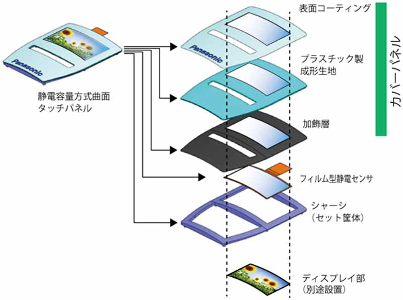 panasonic-and-mass-production-of-the-electrostatic-capacitance-type-curved-surface-touch-panel-automotive20150813-2