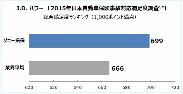 sony-assurance-property-and-casualty-insurance-industry-no-1-in-jd-power-2015-japan-automobile-insurance-accident-response-satisfaction-survey20150823-2