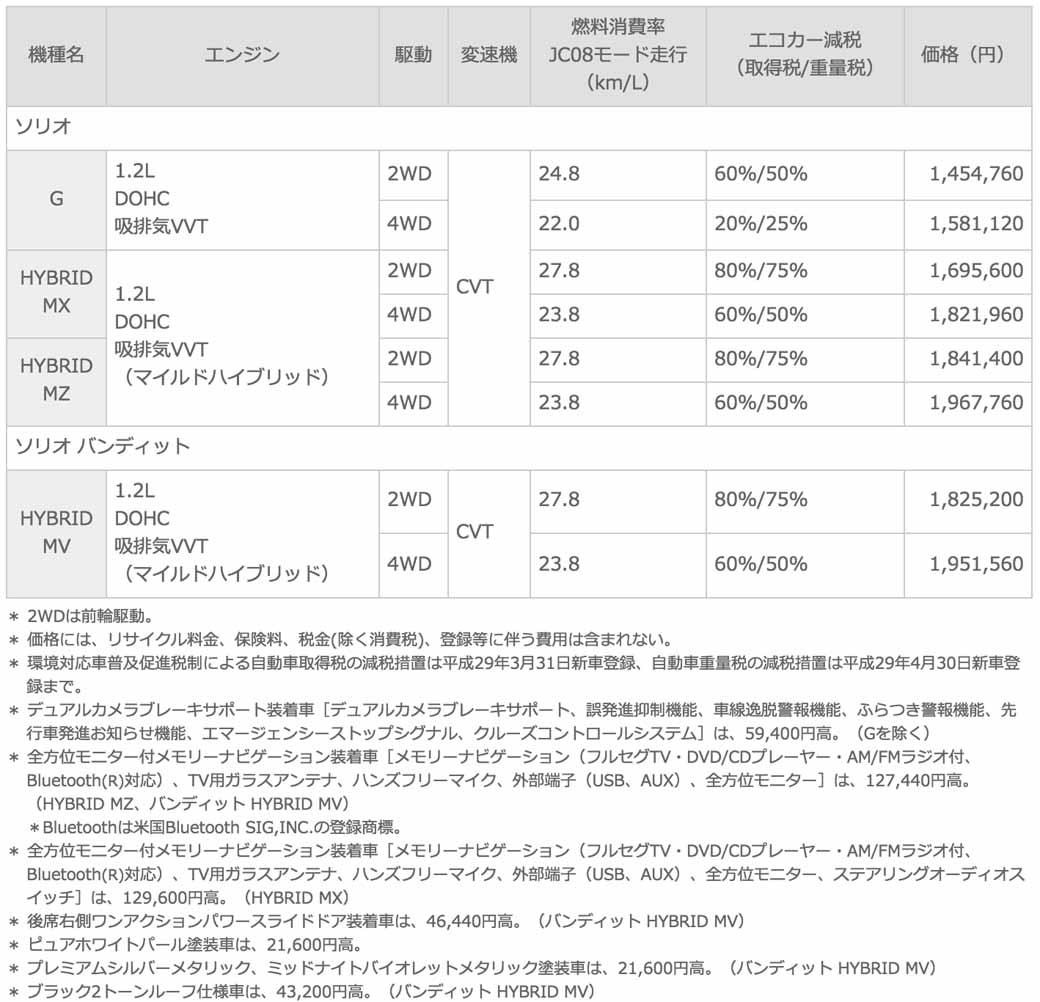 suzuki-the-new-solio-compact-hybrid-car-solio-bandit-sale20150826-3