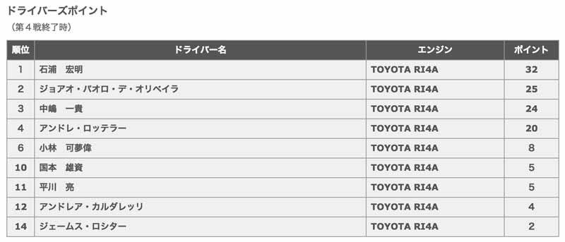 toyota-engine-podium-monopoly-in-the-fourth-round-super-formula20150824-9
