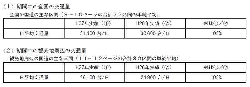 traffic-situation-of-the-high-speed-road-and-national-highway-in-obon20150818-1