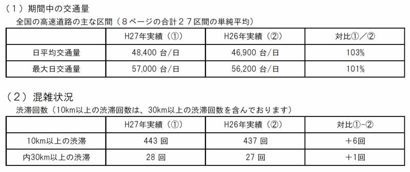 traffic-situation-of-the-high-speed-road-and-national-highway-in-obon20150818-2
