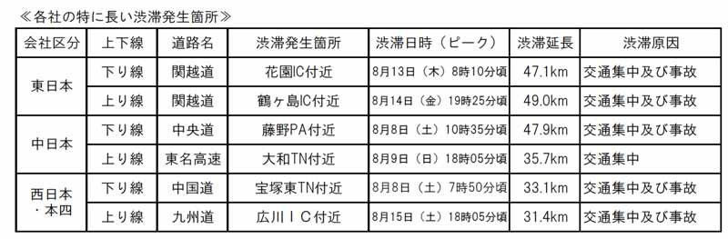 traffic-situation-of-the-high-speed-road-and-national-highway-in-obon20150818-3