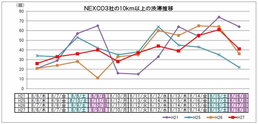 traffic-situation-of-the-high-speed-road-and-national-highway-in-obon20150818-5