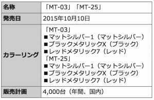 yamaha-lightweight-and-compact-new-mt-series-mt-03-mt-25-released20150826-9