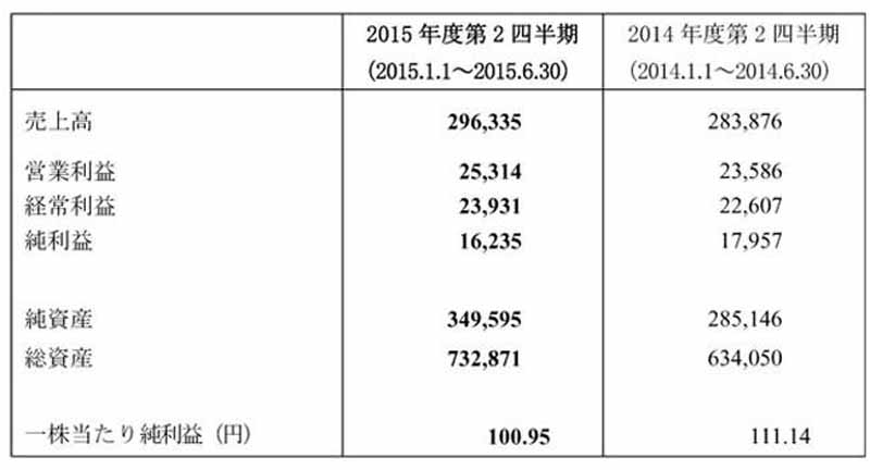 yokohama-rubber-second-quarter-total-consolidated-balance-sheet-2015-fiscal-record-sales-operating-income-ordinary-income-achieved20150810-1