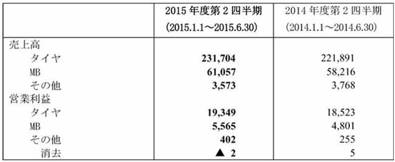 yokohama-rubber-second-quarter-total-consolidated-balance-sheet-2015-fiscal-record-sales-operating-income-ordinary-income-achieved20150810-2