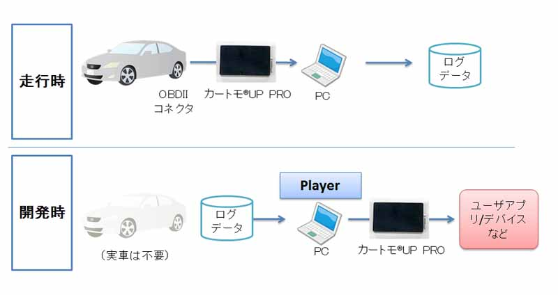 zmp-and-sell-the-package-product-that-the-in-vehicle-can-data-can-be-acquired-monitor-storage-via-usb20150807-3