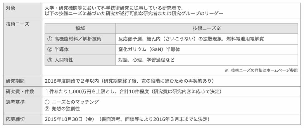 15th-toyota-advanced-technology-joint-research-public-offering-theme-recruit-to-start20150907-1
