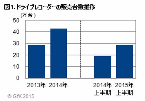 2015-first-half-drive-recorder-sales-the-number-is-1-5-times-that-of-the-same-period-last-year-high-quality-models-favorable20150911-2
