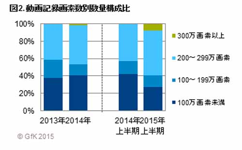 2015-first-half-drive-recorder-sales-the-number-is-1-5-times-that-of-the-same-period-last-year-high-quality-models-favorable20150911-3