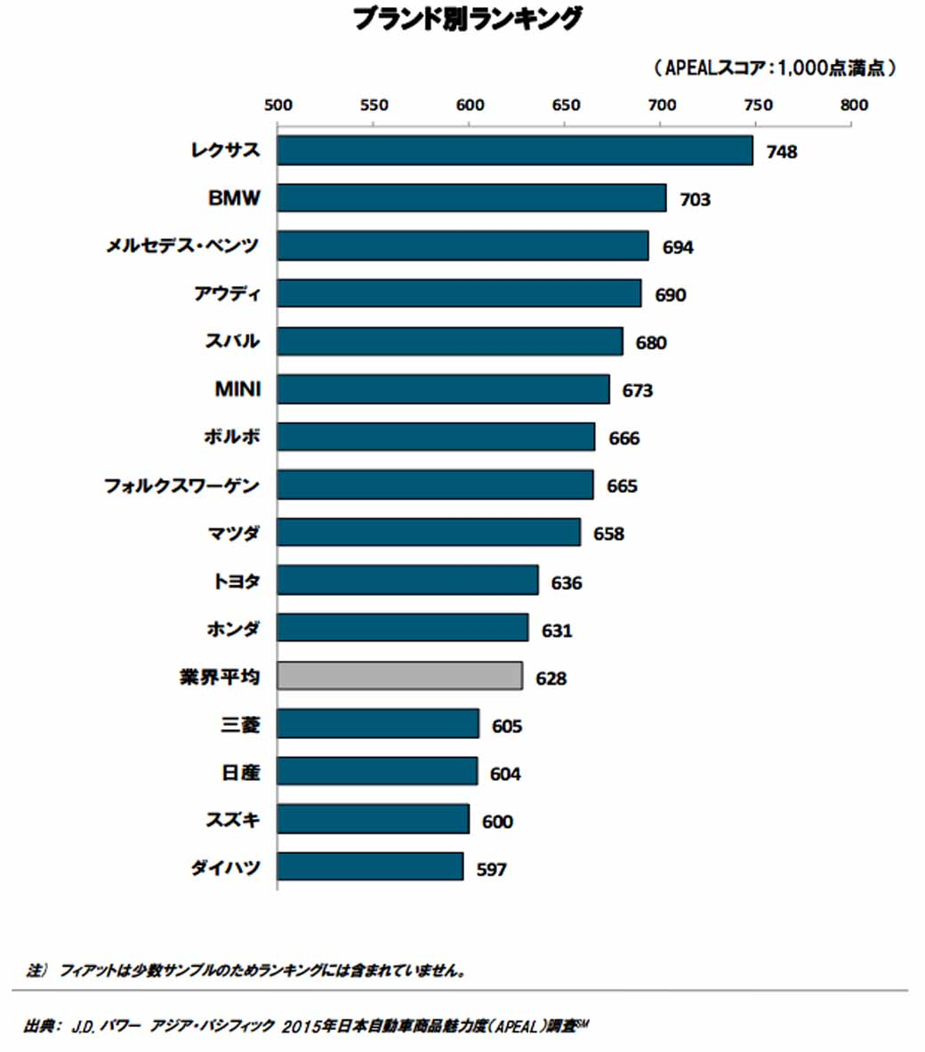 jd-power-the-japan-automobile-commodity-attractiveness-年-2015-apeal-survey-results-announced20150928-2