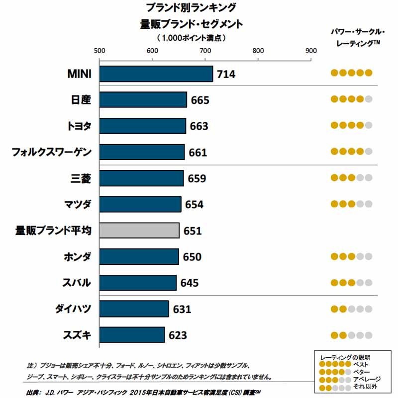 conducted-j-d-power-the-automotive-service-satisfaction-survey-in-japan20150919-1