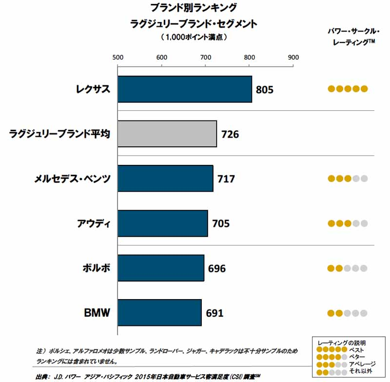 conducted-j-d-power-the-automotive-service-satisfaction-survey-in-japan20150919-2