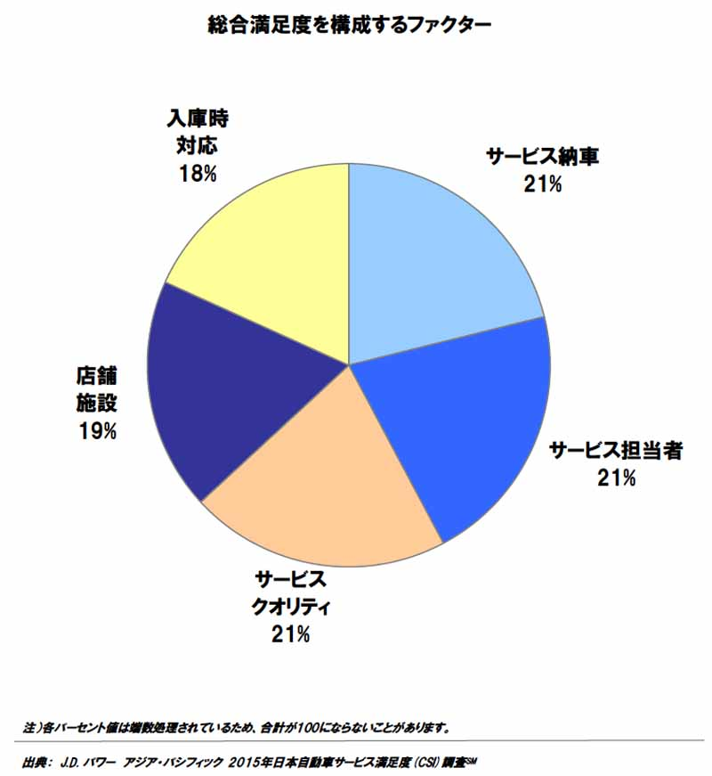conducted-j-d-power-the-automotive-service-satisfaction-survey-in-japan20150919-3
