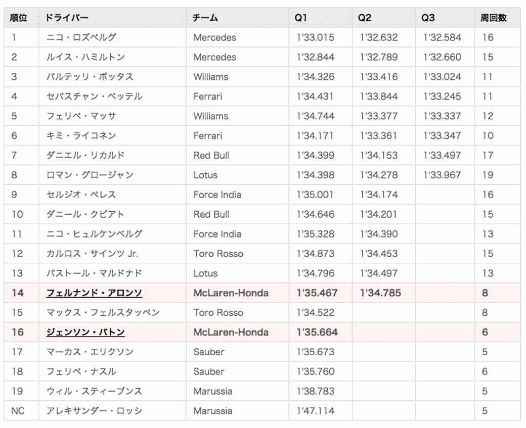 f1gp-suzuka-qualifying-nico-rosberg-pp-honda-camp-14th-and-16th20150926-6