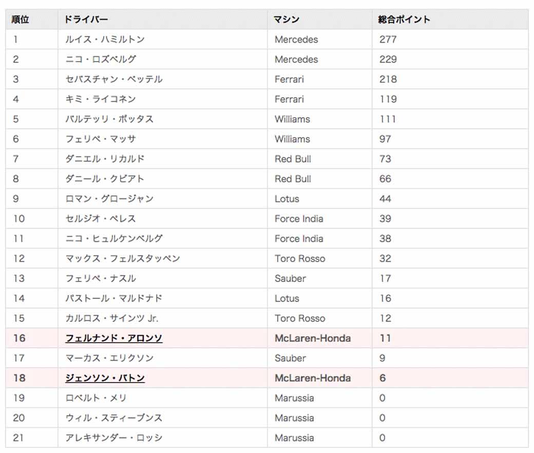 f1gp-suzuka-total-41-th-victory-in-hamilton-runaway-honda-11th-place-finish20150927-13