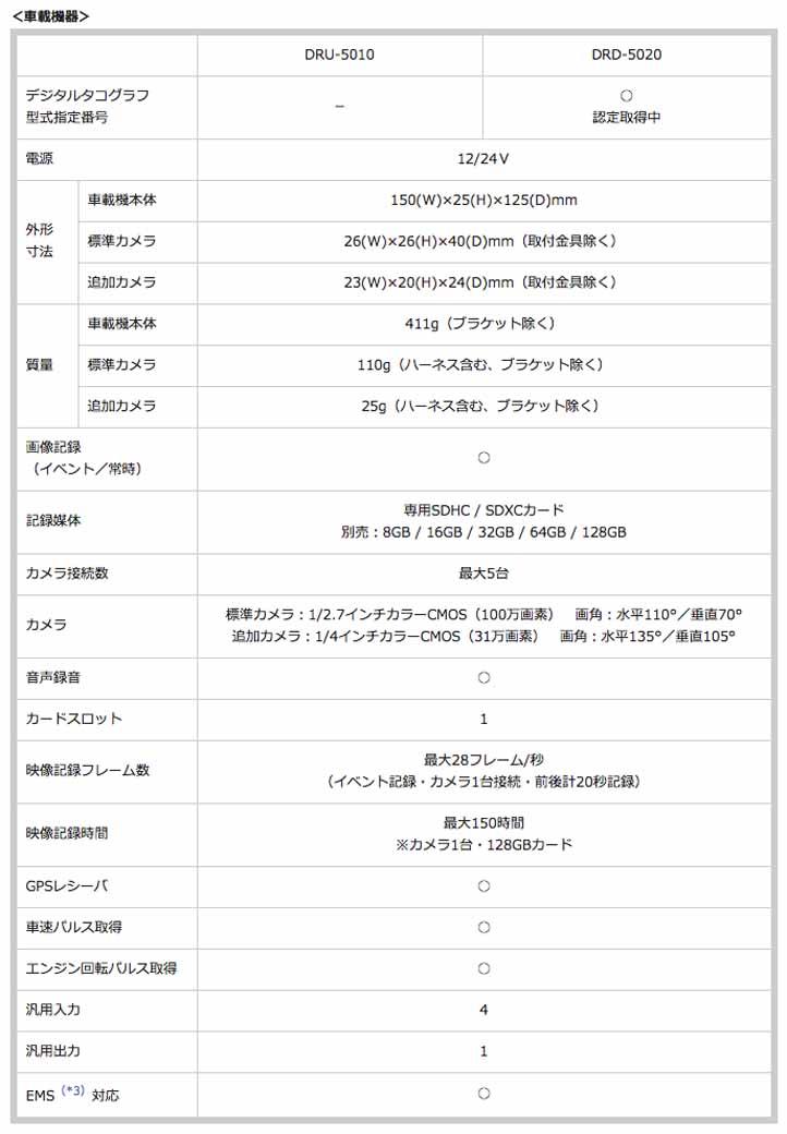 fujitsu-ten-drive-recorder-g500-series-sale-for-business20150917-2