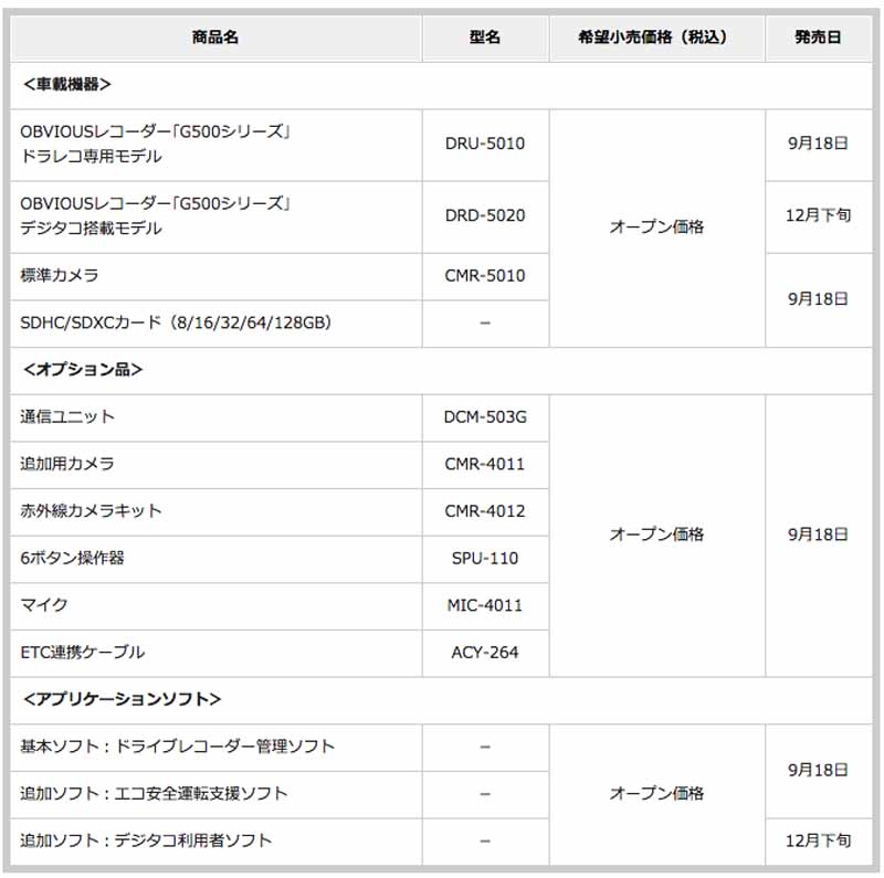 fujitsu-ten-drive-recorder-g500-series-sale-for-business20150917-7