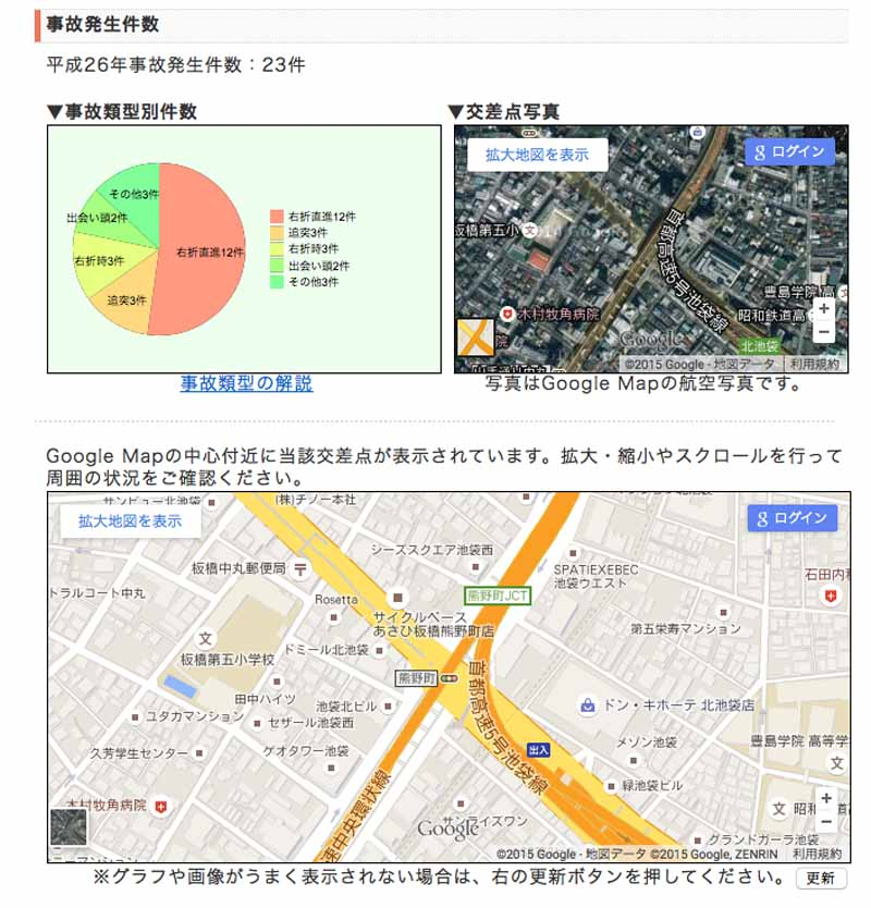 general-insurance-association-of-japan-announced-a-traffic-accident-prone-intersection-worst-5-20150913-2