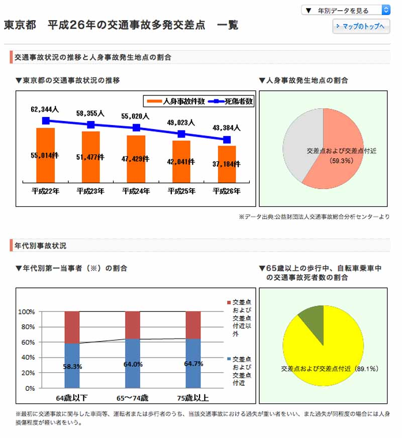 general-insurance-association-of-japan-announced-a-traffic-accident-prone-intersection-worst-5-20150913-3