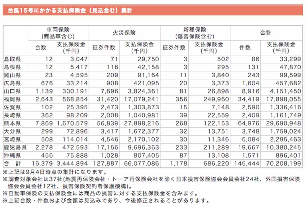 general-insurance-association-of-japan-announced-the-insurance-payment-estimated-amount-due-to-typhoon-no-15-20150919-1