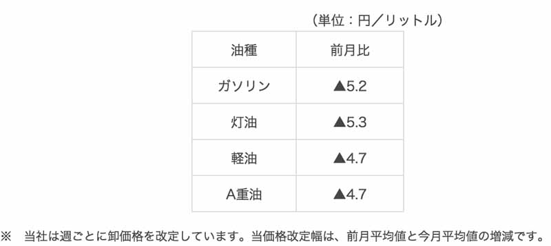 idemitsu-kosan-petroleum-products-wholesale-price-revision-of-august-minute-20150903-1