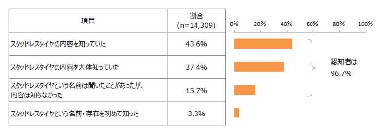 japan-management-association-research-institute-survey-on-studless-tire20150914-1