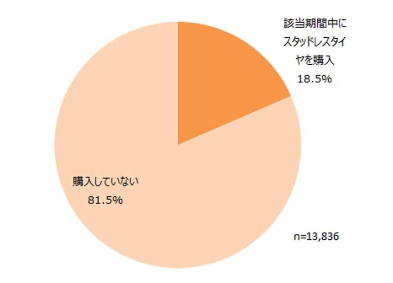 japan-management-association-research-institute-survey-on-studless-tire20150914-2