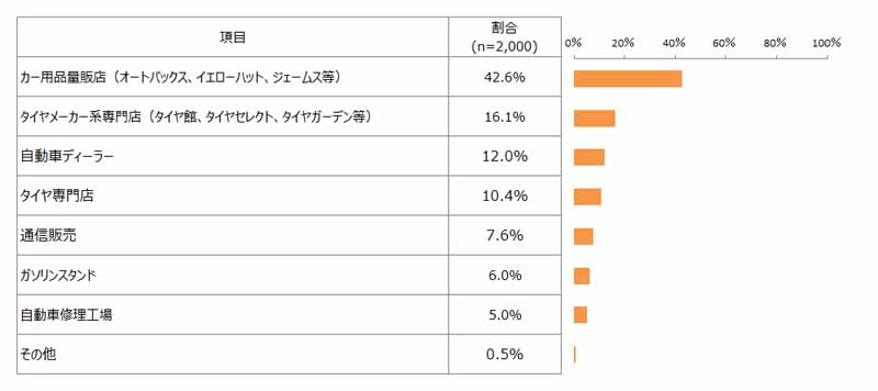 japan-management-association-research-institute-survey-on-studless-tire20150914-4