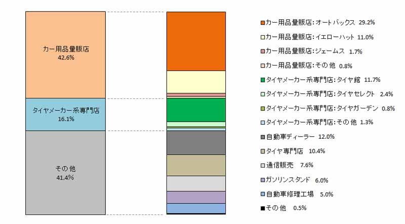 japan-management-association-research-institute-survey-on-studless-tire20150914-5