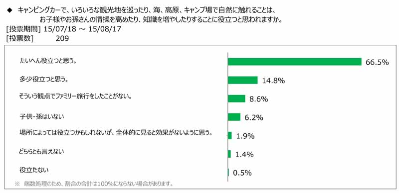 japan-rv-association-the-survey-presentation-on-how-to-enjoy-camper-travel-with-children-and-grandchildren20150908-1
