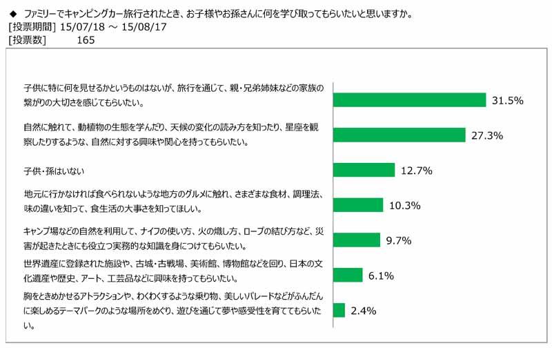 japan-rv-association-the-survey-presentation-on-how-to-enjoy-camper-travel-with-children-and-grandchildren20150908-2
