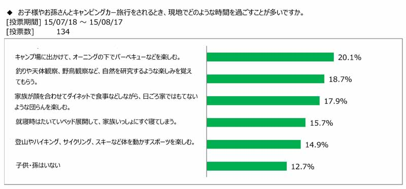 japan-rv-association-the-survey-presentation-on-how-to-enjoy-camper-travel-with-children-and-grandchildren20150908-3