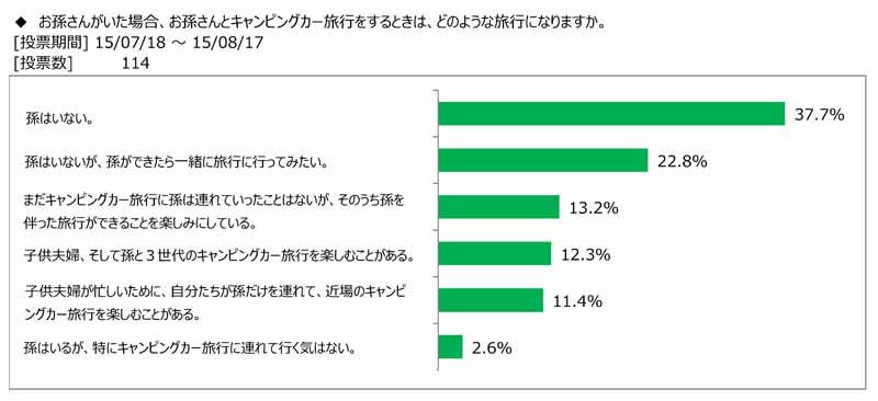 japan-rv-association-the-survey-presentation-on-how-to-enjoy-camper-travel-with-children-and-grandchildren20150908-6