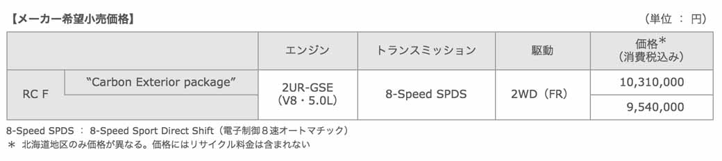lexus-revamped-in-the-suspension-setting-change-engine-tuning-deepening-such-as-rc-f20150917-2