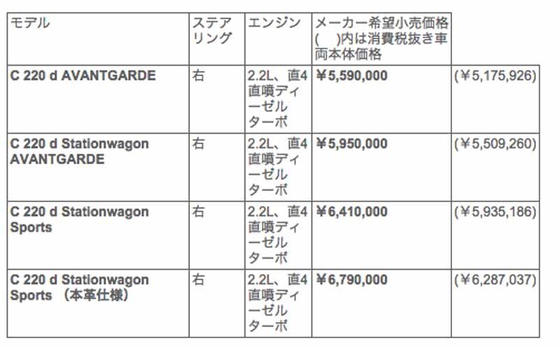 mercedes-benz-japan-clean-diesel-c-220-d-added20150927-3