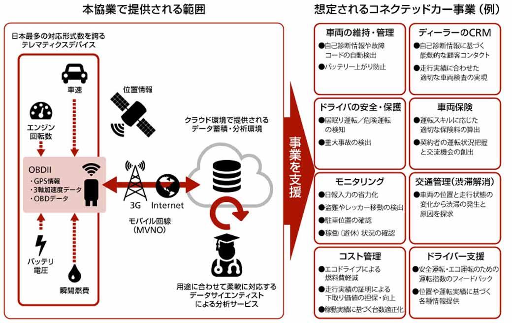 next-and-blaine-pad-agreed-konekuteddoka-environment-construction-utilizing-an-in-vehicle-communication20150922-1