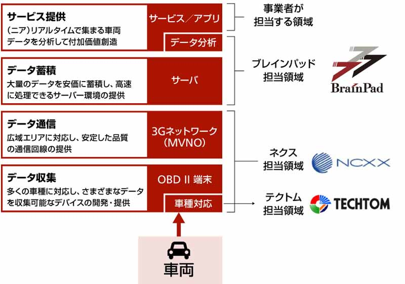 next-and-blaine-pad-agreed-konekuteddoka-environment-construction-utilizing-an-in-vehicle-communication20150922-3