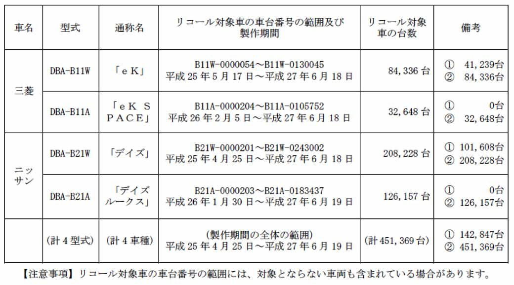 notification-of-mitsubishi-ek-other-recall20150903-1