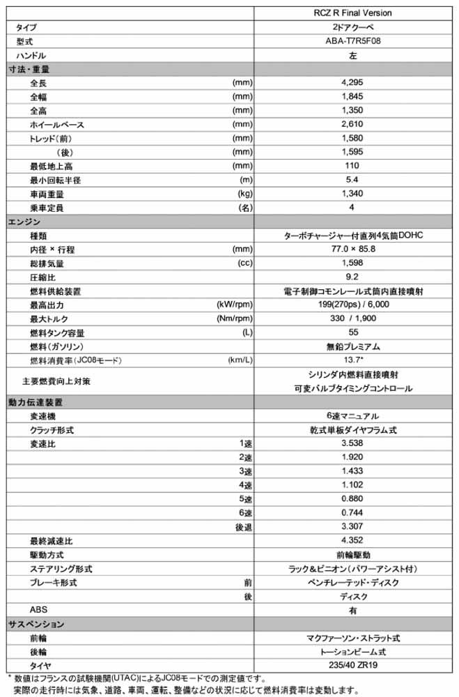 peugeot-rcz-r-final-version-appearance-high-performance-coupe-final-form-limited-30-units20150915-5