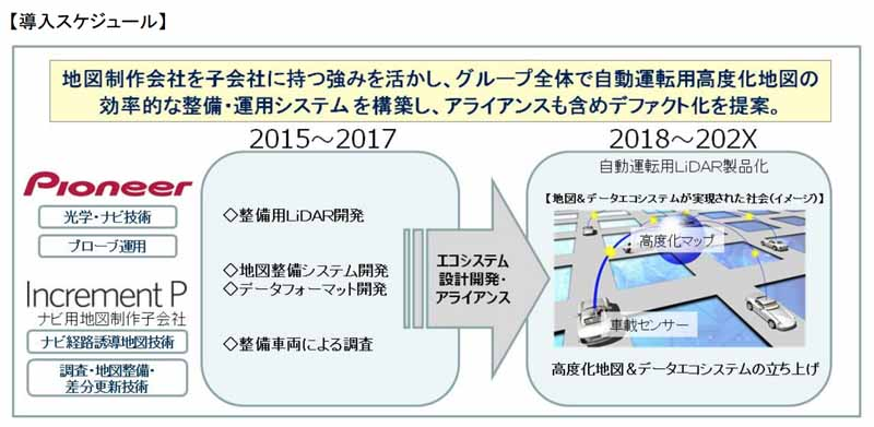 pioneer-to-start-an-in-vehicle-demonstration-experiment-with-automatic-operation-and-advanced-driver-assistance-for-high-performance-sensor-development20150903-3