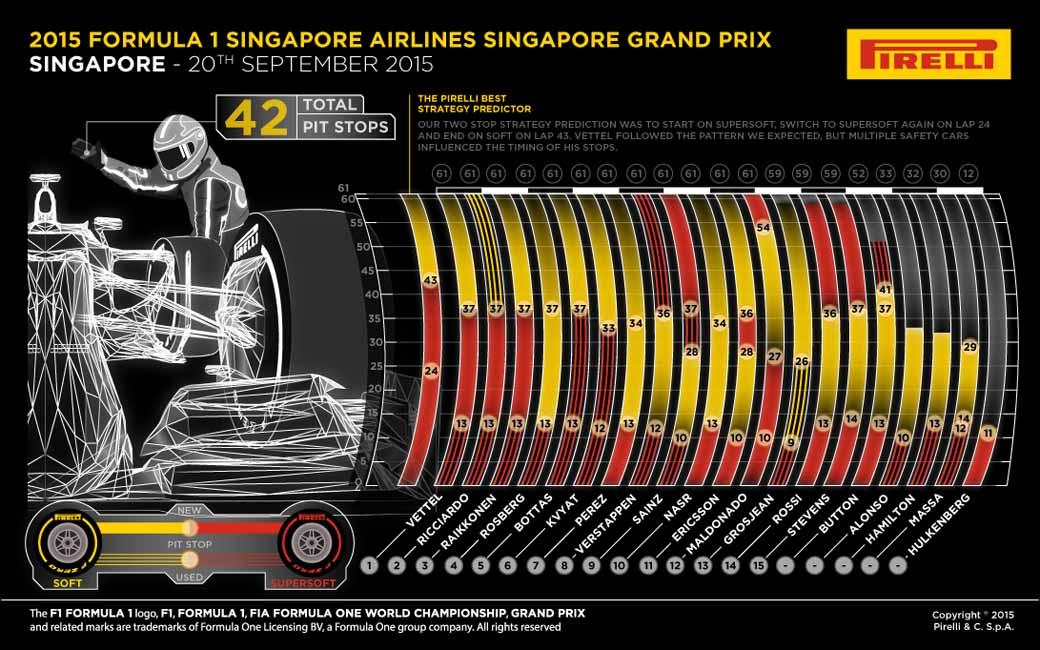 pirelli-f1-singapore-grand-prix-final-report20150923-2