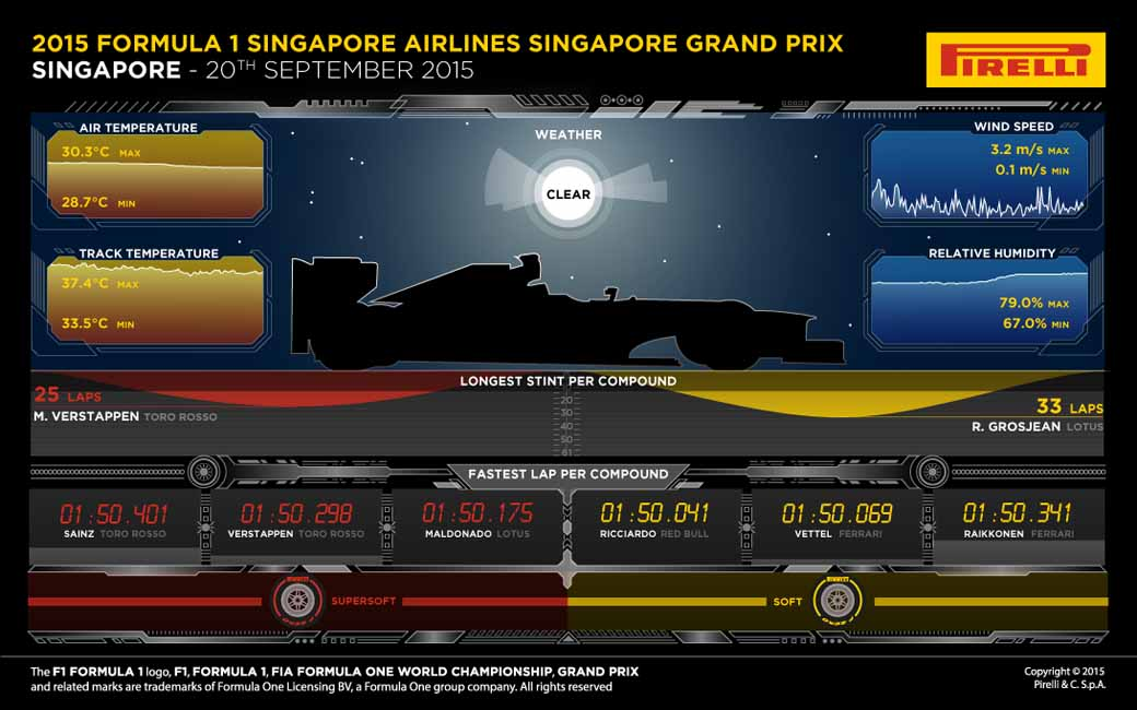 pirelli-f1-singapore-grand-prix-final-report20150923-3