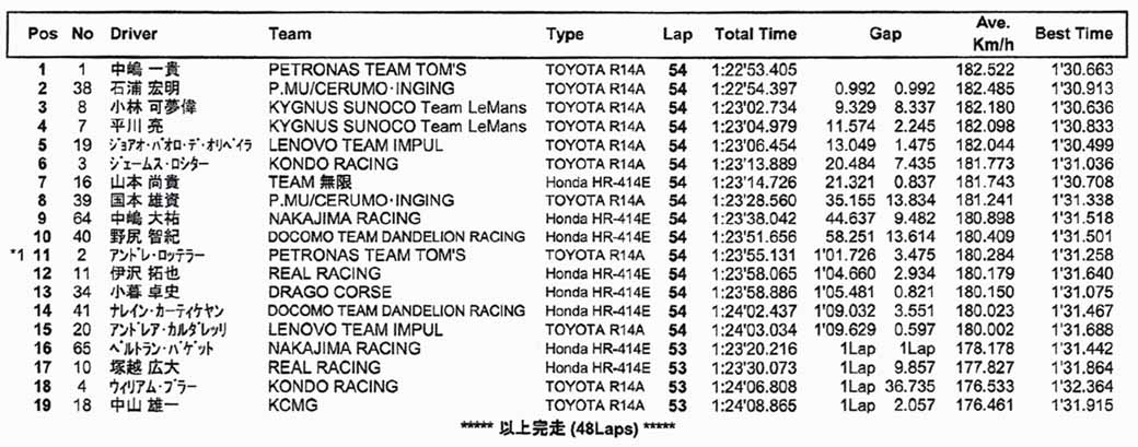 super-formula-fifth-round-final-kazuki-nakajima-first-victory-protect-the-series-lead-in-ishiura-second-place20150914-1