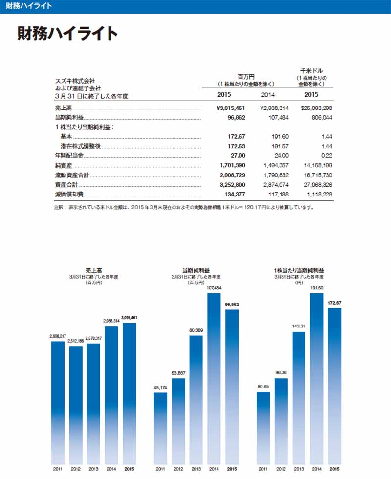 suzuki-issued-annual-report-2015-0912-2