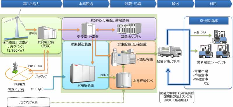 toyota-including-private-four-companies-and-kanagawa-local-government-low-carbon-hydrogen-to-the-demonstration-project-study20150908-1