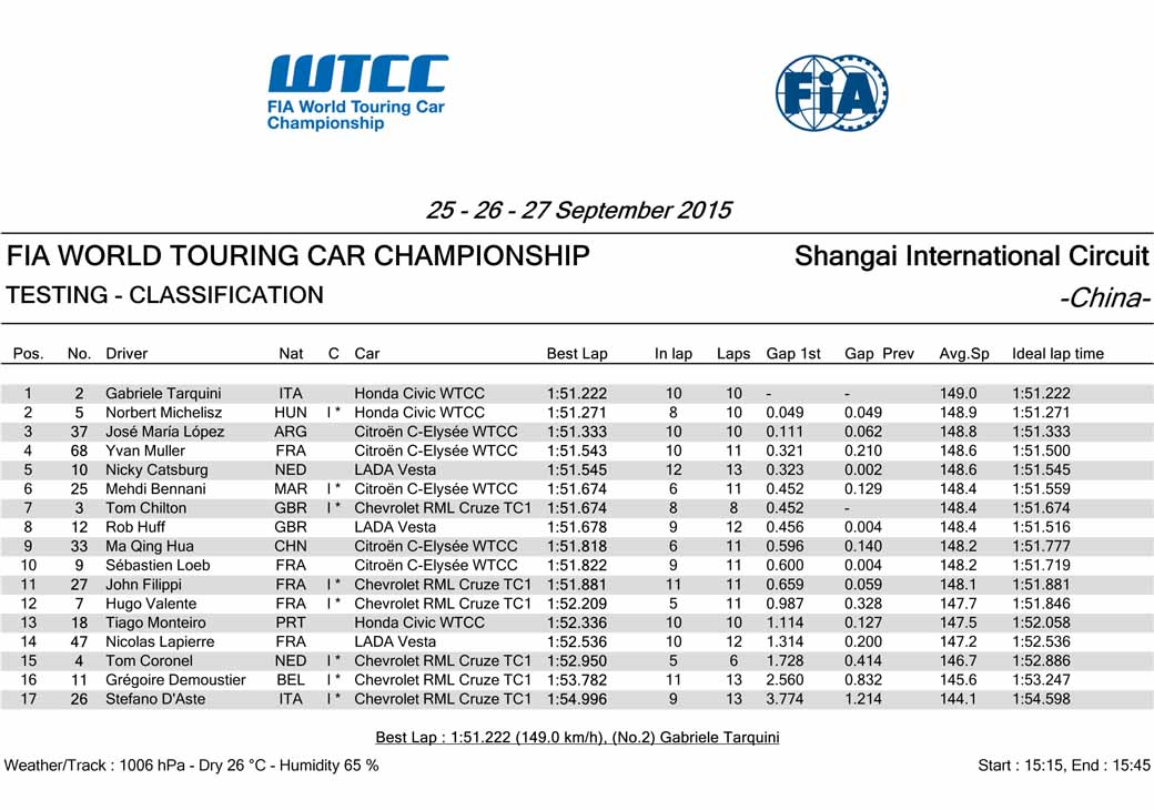 wtcc-round-10-and-shanghai-and-qualifying-postponed-to-sunday-morning-for-the-course-trouble20150926-16