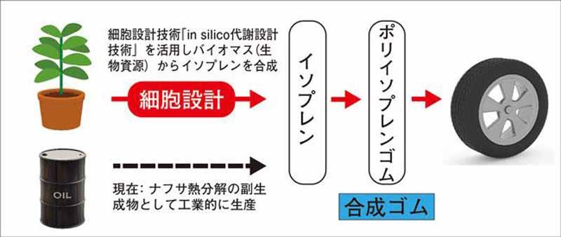 yokohama-rubber-riken-zeon-and-newly-developed-synthetic-rubber-technology-of-biomass-feedstock20150903-1